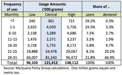 Supply and Demand marijuana users profile