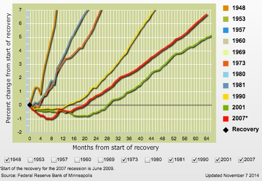 Unemployment rates: U.S. recoveries compared.