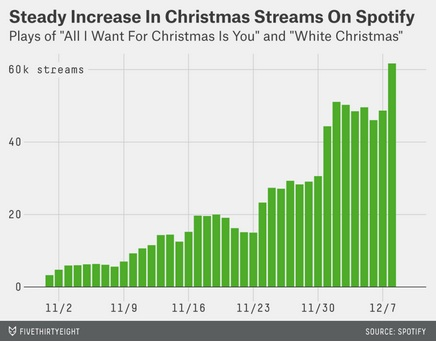 A Dow Industrial Average of Christmas song activity