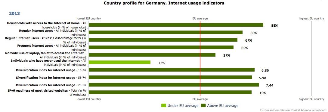 Information Infrastructure Germany EU internet