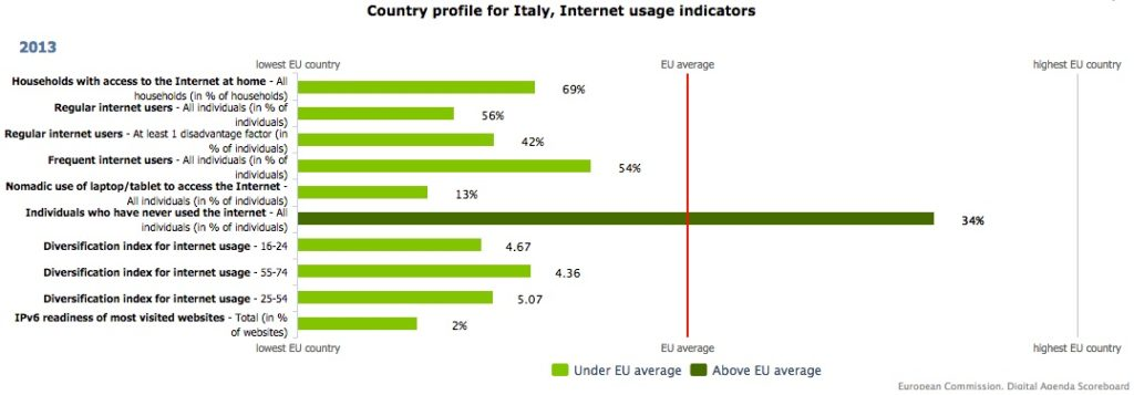 Information Infrastructure: Italy and EU
