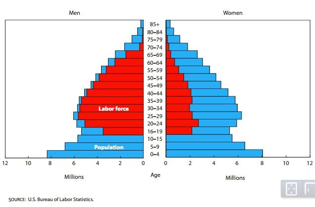 Job discrimination women in the 1950 work force.