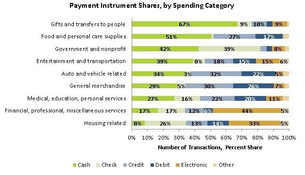 Money supply use of cash