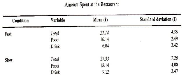 Monopolistic Compatition amount spent