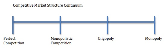 Exerting less power, firms engaging in monopolistic competition are to the left of oligopoly on the continuum.