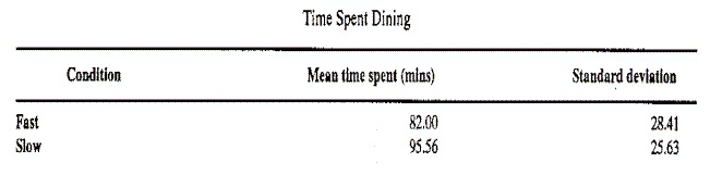 Amount of time spent in restaurant
