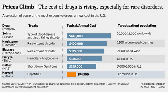 Opportunity cost of expensive healthcare drugs