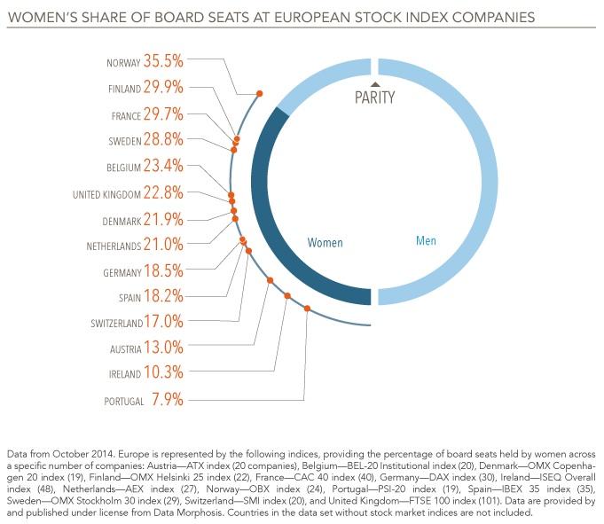 Behavioral economics, the gender gap and women on European corporate boards