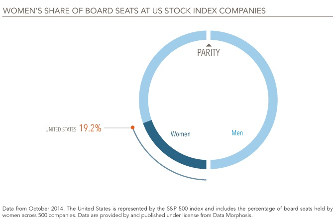 Behavioral economics, women on U.S. corporate boards and expectations bias