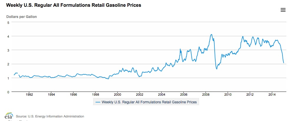 Behavioral economics and gas price framing