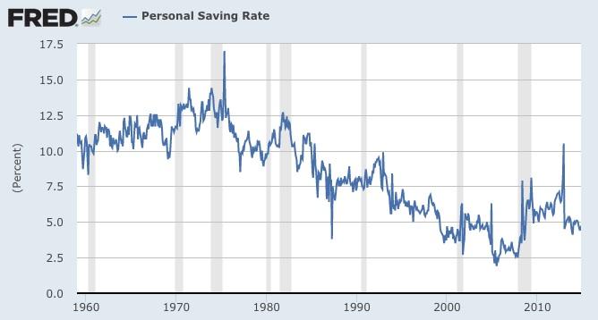 Behavioral economics and personal saving rate