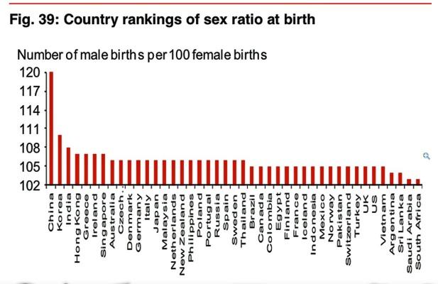 Confirming that dating relates to market behavior, gender ratios affect men's savings.