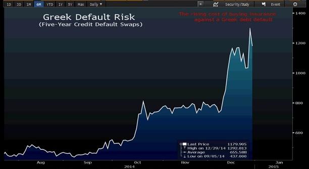 Greek Default CDS 5 year