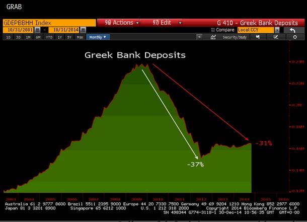 Greek Default bank deposit flght