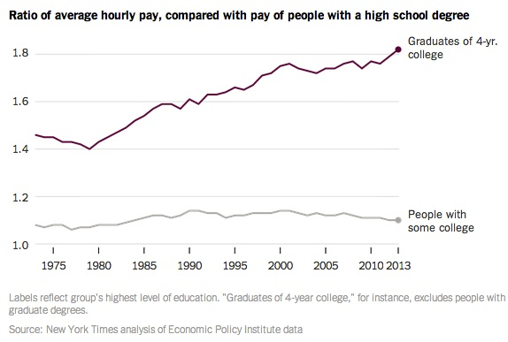 Human capital pay boost from 4 year college
