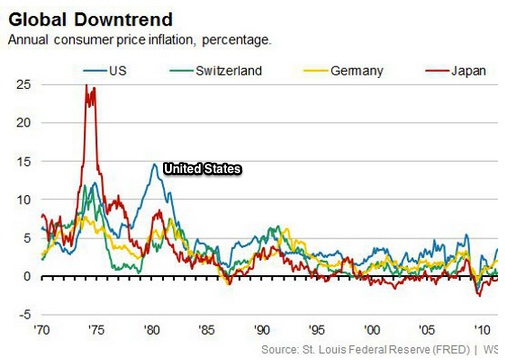 A global inflation erspective