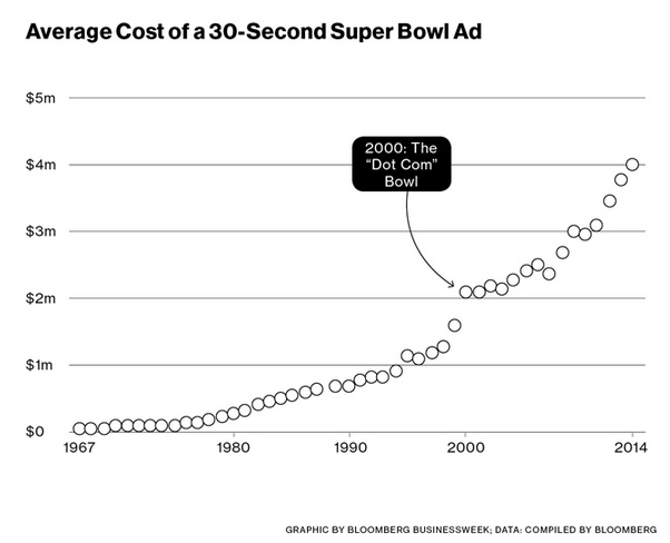Monopoly pricing Super Bowl ads