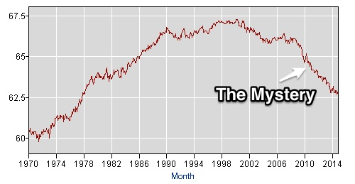 Labor force participation rate up and downs