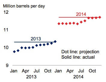 Supply and demand US oil supply