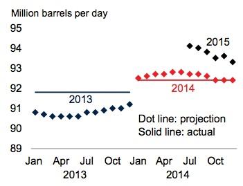 Supply and demand demand slips globally