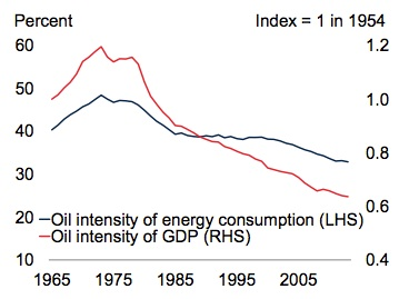 Supply and demand and oil use down