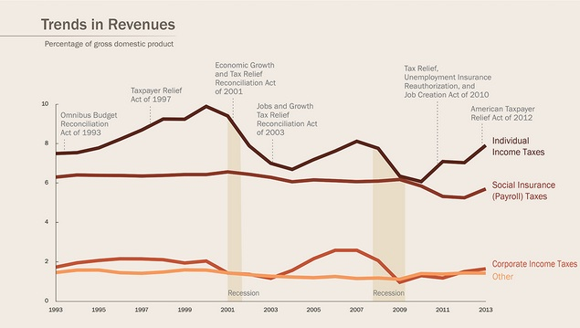 Tax legislation and the GDP