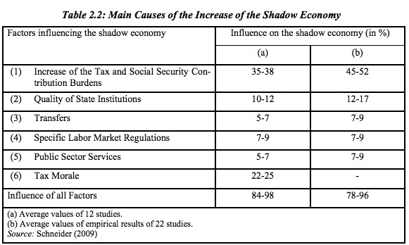 Fiscal policy and causes of shadow economy