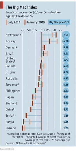 Foreign exchange, purchasing power parity and the Big Mac Index