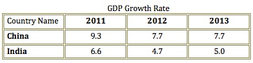 GDP Growth Rates for India and China