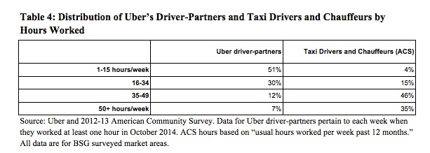 Labor market taxi industry hours worked