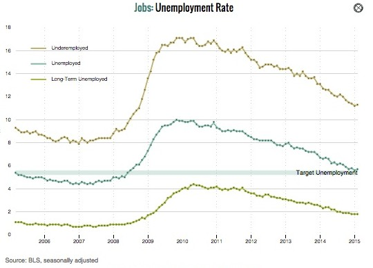 Monetary Policy: Janet Yellen's dashboard and unemployment