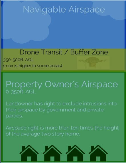 Property rights, regulation and drones