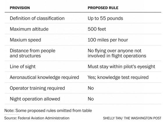 FAA drone regulation