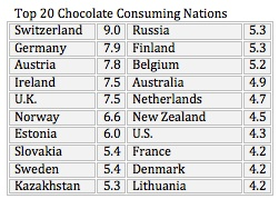 Demand side of chocolate supply and demand