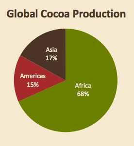 Supply side of supply and demand for cocoa beans