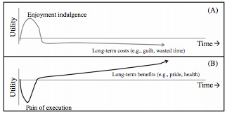 Cost and benefit analysis for temptation bundling