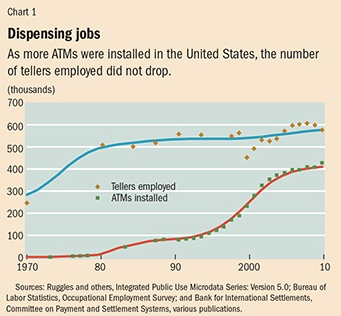 Creative destruction and ATMs