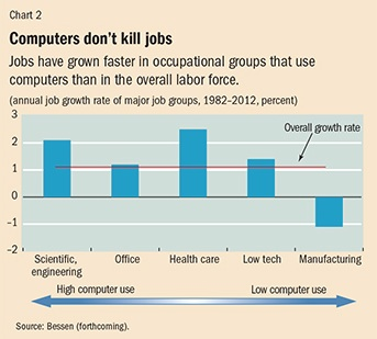 Creative destruction and job creation