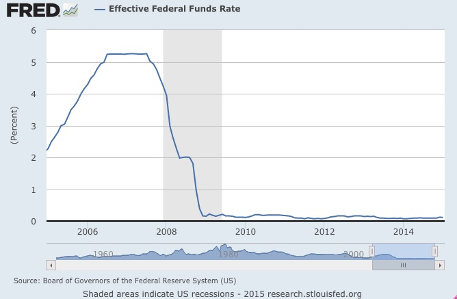 History of the Fed Funds Rate