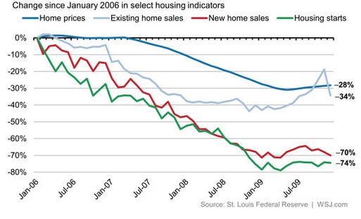 Federal Reserve humor reflects housing market