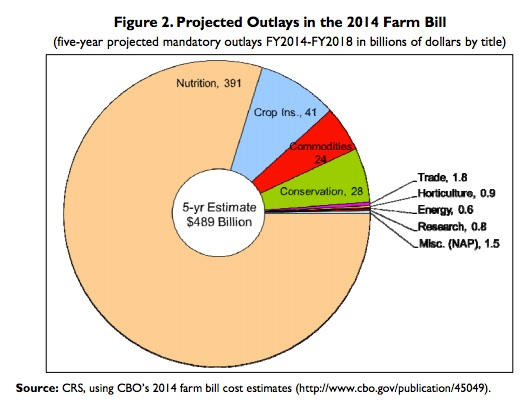An example of fiscal policy, the 2014 Farm Bill includes insurance replacing subsidies for cotton farmers.