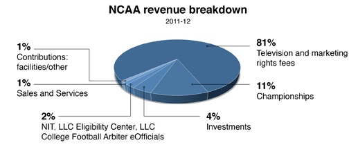 Incentives from March Madness NCAA revenue