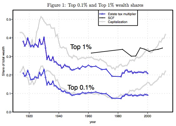 Income distribution and the top 1 percent