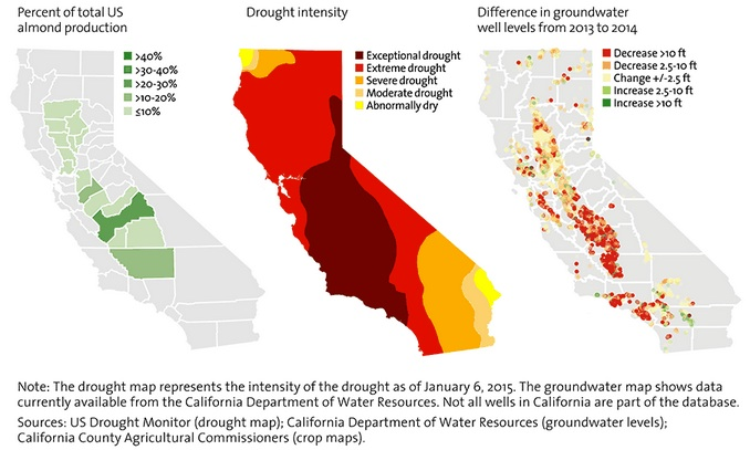 Tradeoffs for water and California almonds