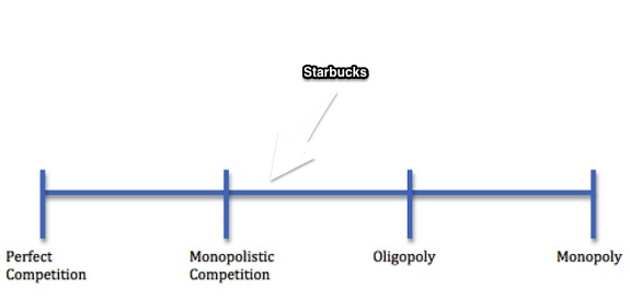 Starbucks competitive strategies