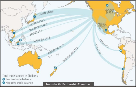 Free trade and the TPP.