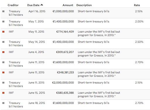 Greek sovereign debt complexities.