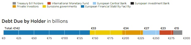 Greece's sovereign debt: the creditors.