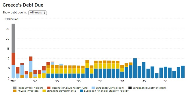 The sovereign debt that Greece owes.