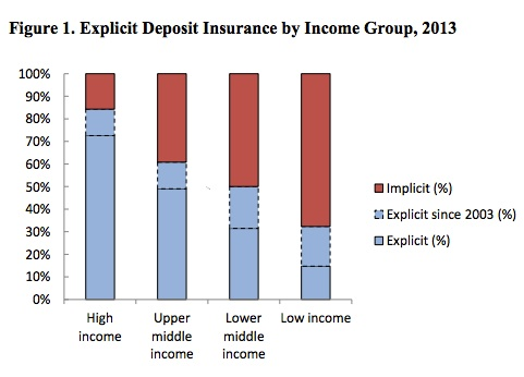Deposit insurance by nation's  income.